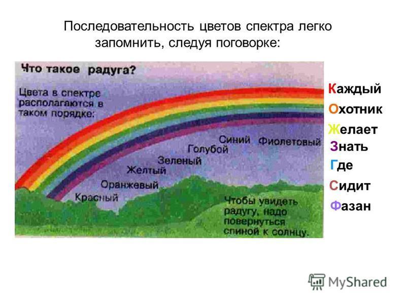 Последовательность цветов спектра легко запомнить, следуя поговорке: Каждый Охотник Желает Знать Где Сидит Фазан