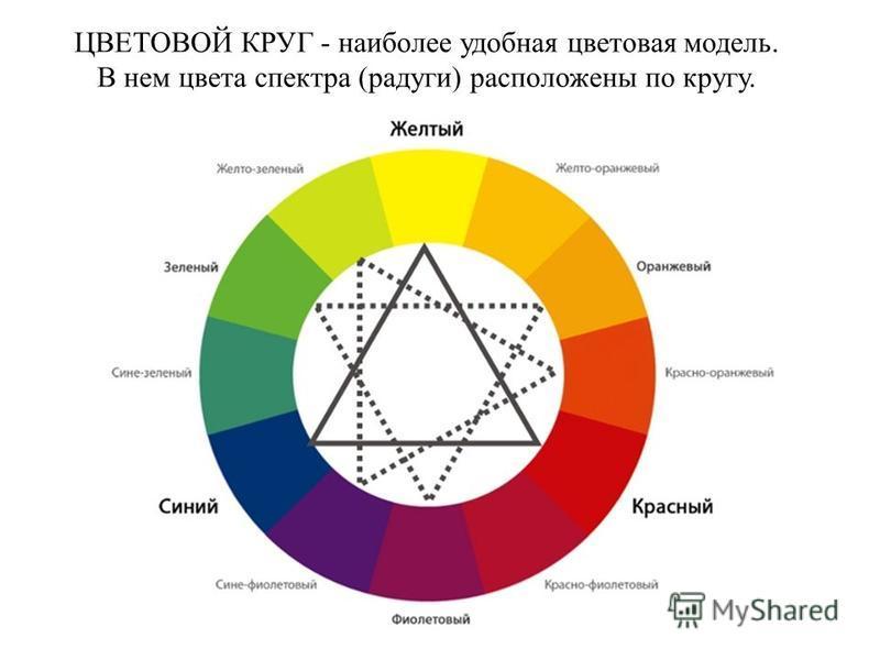 ЦВЕТОВОЙ КРУГ - наиболее удобная цветовая модель. В нем цвета спектра (радуги) расположены по кругу.