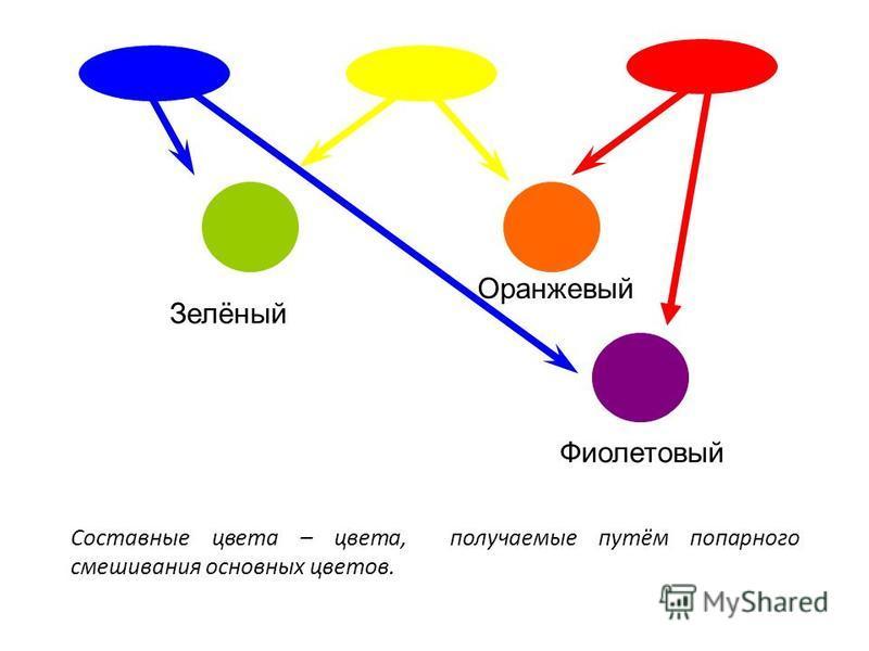? ?? Зелёный Оранжевый Фиолетовый Составные цвета – цвета, получаемые путём попарного смешивания основных цветов.