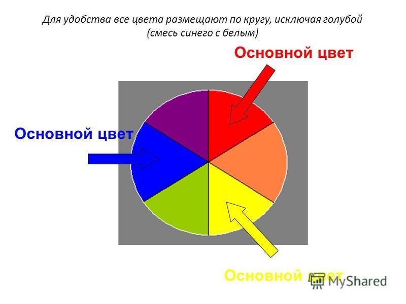 Основной цвет Для удобства все цвета размещают по кругу, исключая голубой (смесь синего с белым)