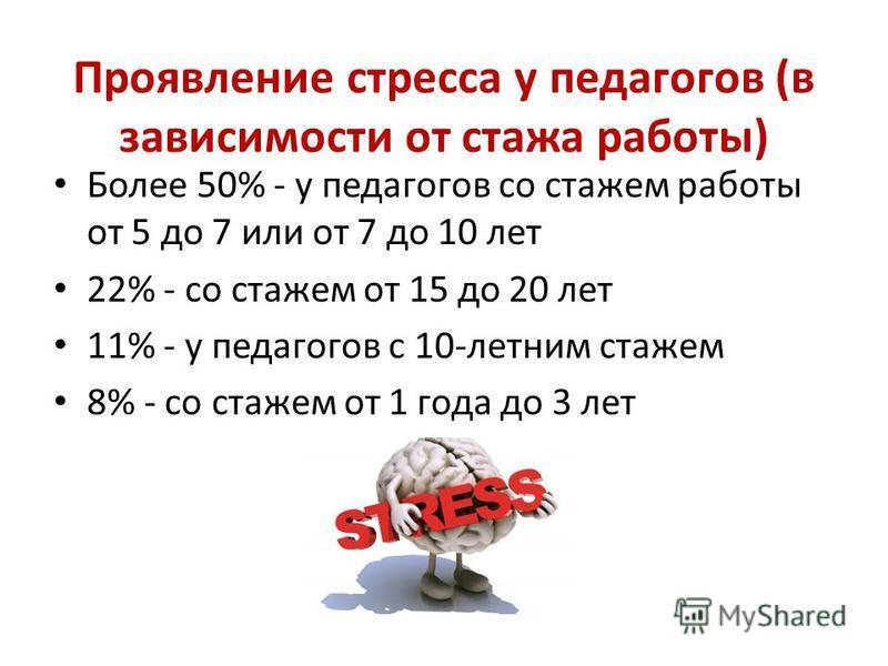 Проявление стресса у педагогов (в зависимости от стажа работы) Более 50% - у педагогов со стажем работы от 5 до 7 или от 7 до 10 лет 22% - со стажем от 15 до 20 лет 11% - у педагогов с 10-летним стажем 8% - со стажем от 1 года до 3 лет