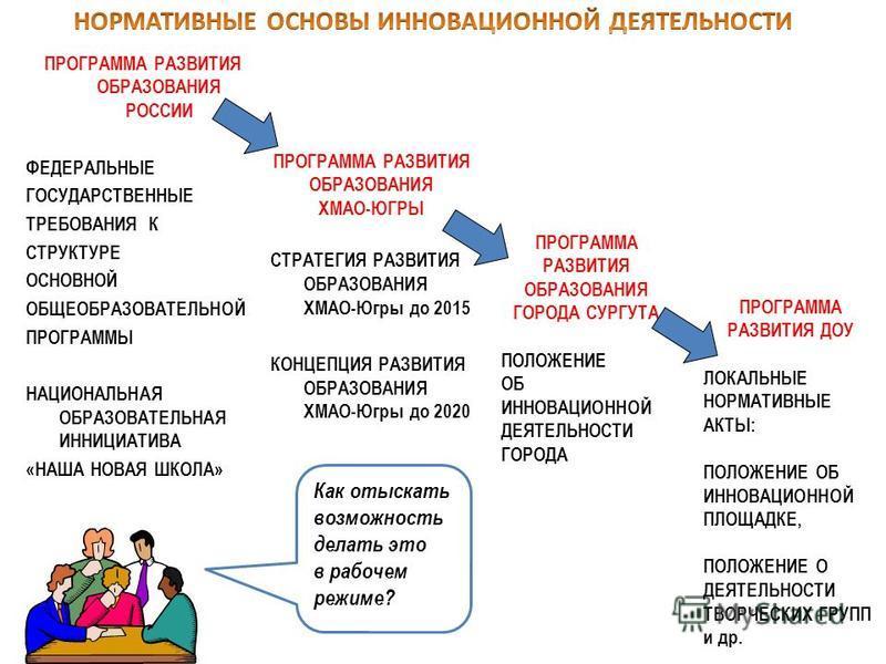 ПРОГРАММА РАЗВИТИЯ ОБРАЗОВАНИЯ РОССИИ ФЕДЕРАЛЬНЫЕ ГОСУДАРСТВЕННЫЕ ТРЕБОВАНИЯ К СТРУКТУРЕ ОСНОВНОЙ ОБЩЕОБРАЗОВАТЕЛЬНОЙ ПРОГРАММЫ НАЦИОНАЛЬНАЯ ОБРАЗОВАТЕЛЬНАЯ ИННИЦИАТИВА «НАША НОВАЯ ШКОЛА» Как отыскать возможность делать это в рабочем режиме? ПРОГРАММ