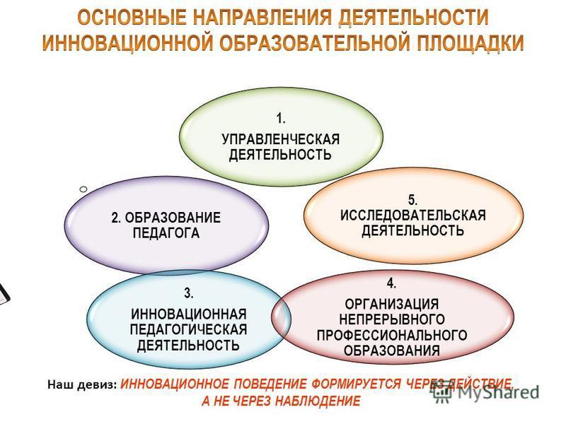 . 1. УПРАВЛЕНЧЕСКАЯ ДЕЯТЕЛЬНОСТЬ 2. ОБРАЗОВАНИЕ ПЕДАГОГА 3. ИННОВАЦИОННАЯ ПЕДАГОГИЧЕСКАЯ ДЕЯТЕЛЬНОСТЬ 5. ИССЛЕДОВАТЕЛЬСКАЯ ДЕЯТЕЛЬНОСТЬ 4. ОРГАНИЗАЦИЯ НЕПРЕРЫВНОГО ПРОФЕССИОНАЛЬНОГО ОБРАЗОВАНИЯ Наш девиз: ИННОВАЦИОННОЕ ПОВЕДЕНИЕ ФОРМИРУЕТСЯ ЧЕРЕЗ ДЕЙ