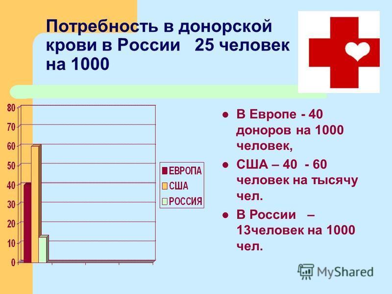 Потребность в донорской крови в России 25 человек на 1000 В Европе - 40 доноров на 1000 человек, США – 40 - 60 человек на тысячу чел. В России – 13 человек на 1000 чел.