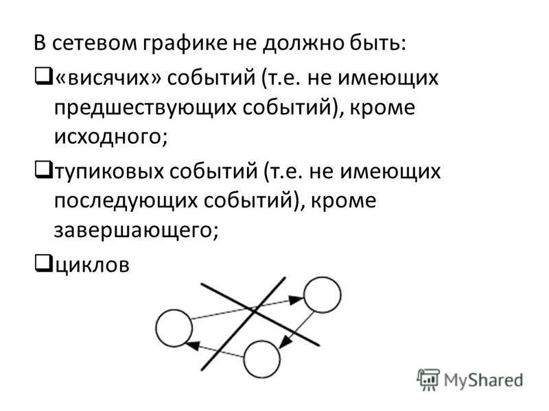 В сетевом графике не должно быть: «висячих» событий (т.е. не имеющих предшествующих событий), кроме исходного; тупиковых событий (т.е. не имеющих последующих событий), кроме завершающего; циклов