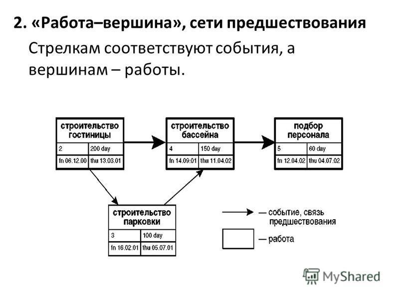 2. «Работа–вершина», сети предшествования Стрелкам соответствуют события, а вершинам – работы.