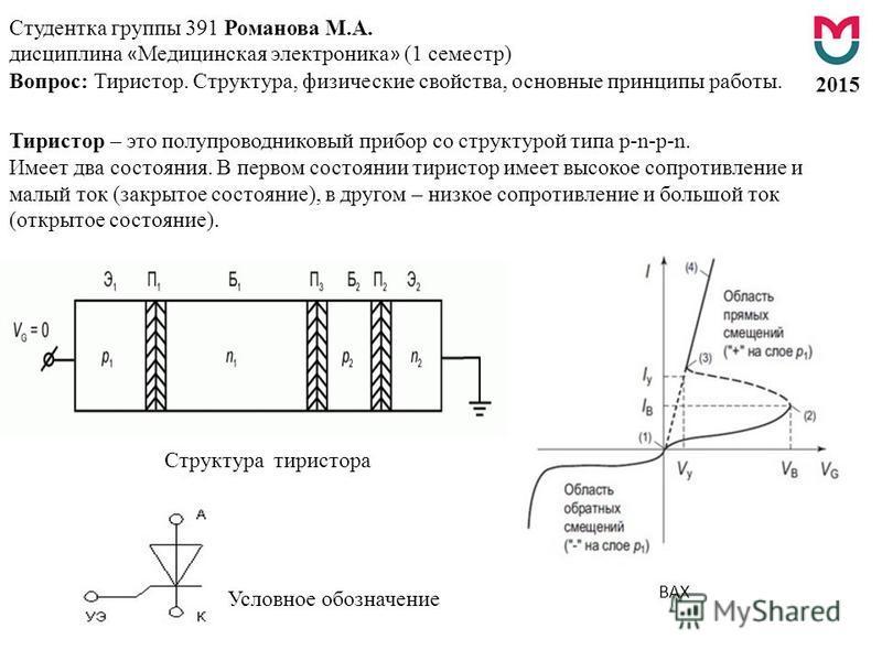 Студентка группы 391 Романова М.А. дисциплина « Медицинская электроника » (1 семестр) Вопрос: Тиристор. Структура, физические свойства, основные принципы работы. 2015 Структура тиристора Условное обозначение Тиристор – это полупроводниковый прибор со