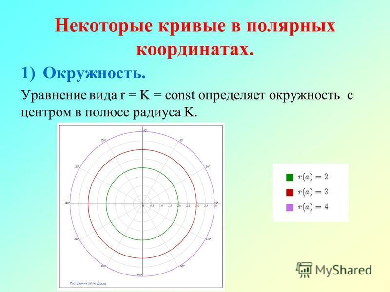 Некоторые кривые в полярных координатах. 1)Окружность. Уравнение вида r = K = const определяет окружность с центром в полюсе радиуса K.