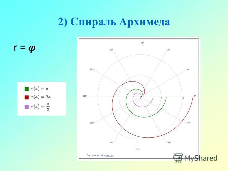 2) Спираль Архимеда