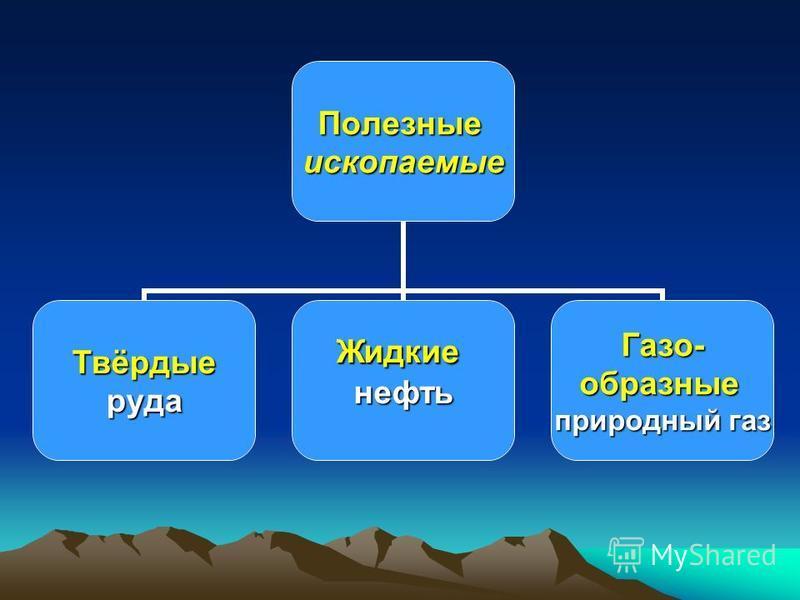 Полезныеископаемые Твёрдыеруда ЖидкиенефтьГазо-образные природный газ