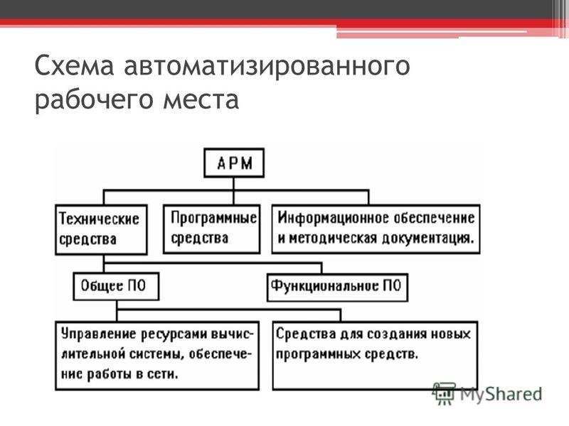 Схема автоматизированного рабочего места