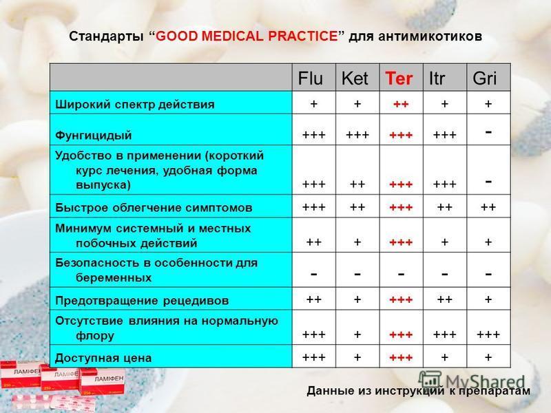 Стандарты GOOD MEDICAL PRACTICE для антимикотиков FluKetTerItrGri Широкий спектр действия ++++++ Фунгицидый +++ - Удобство в применении (короткий курс лечения, удобная форма выпуска) ++++++++ - Быстрое облегчение симптомов ++++++++++ Минимум системны