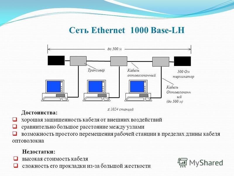 до 500 м 500 Ом терминатор Кабель оптоволоконный Трансивер Кабель Оптоволоконн ый (до 500 м) 1024 станций Сеть Ethernet 1000 Base-LН Достоинства: хорошая защищенность кабеля от внешних воздействий сравнительно большое расстояние между узлами возможно
