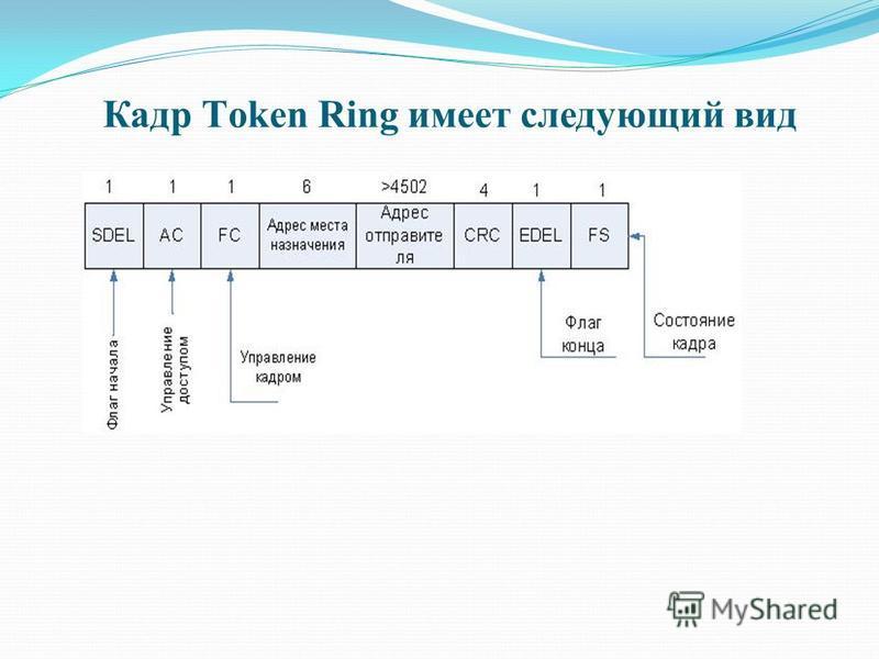 Кадр Тoken Ring имеет следующий вид