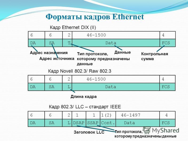 Форматы кадров Ethernet 66246-15004 DASATDataFCS Кадр Ethernet DIX (II) 66246-15004 DASALDataFCS Кадр Novell 802.3/ Raw 802.3 662 1 1 1(2) 46-1497 4 DASAL DSAP SSAP Cont.DataFCS Заголовок LLC Кадр 802.3/ LLC – стандарт IEEE Адрес назначения Адрес ист