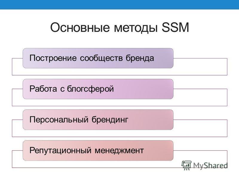 Основные методы SSM Построение сообществ бренда Работа с блогсферой Персональный брендинг Репутационный менеджмент