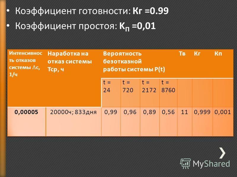 Коэффициент готовности: Кг =0.99 Коэффициент простоя: K П =0,01