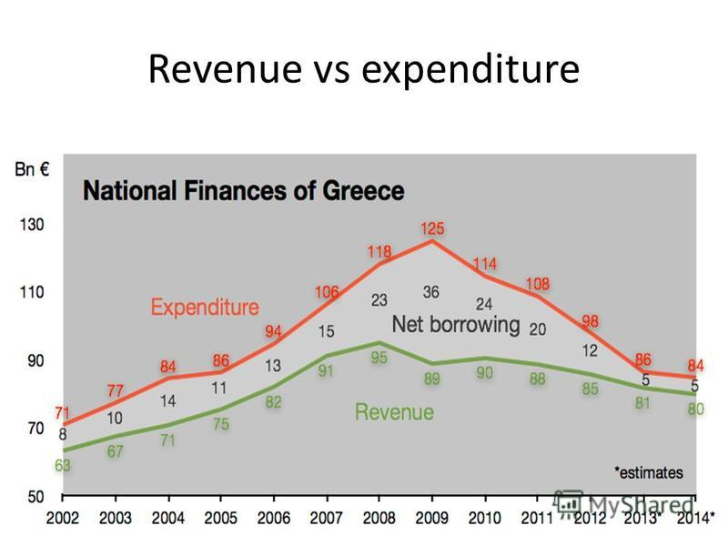 Revenue vs expenditure