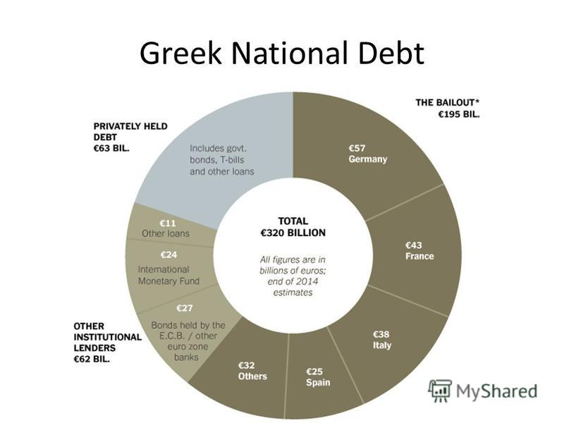 Greek National Debt