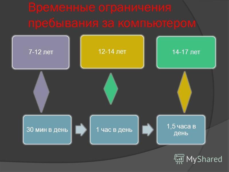 Временные ограничения пребывания за компьютером 12-14 лет 14-17 лет 7-12 лет 30 мин в день 1 час в день 1,5 часа в день