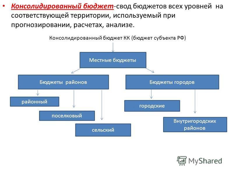 Консолидированный бюджет-свод бюджетов всех уровней на соответствующей территории, используемый при прогнозировании, расчетах, анализе. Консолидированный бюджет КК (бюджет субъекта РФ) Бюджеты районов Бюджеты городов районный городские Внутригородски