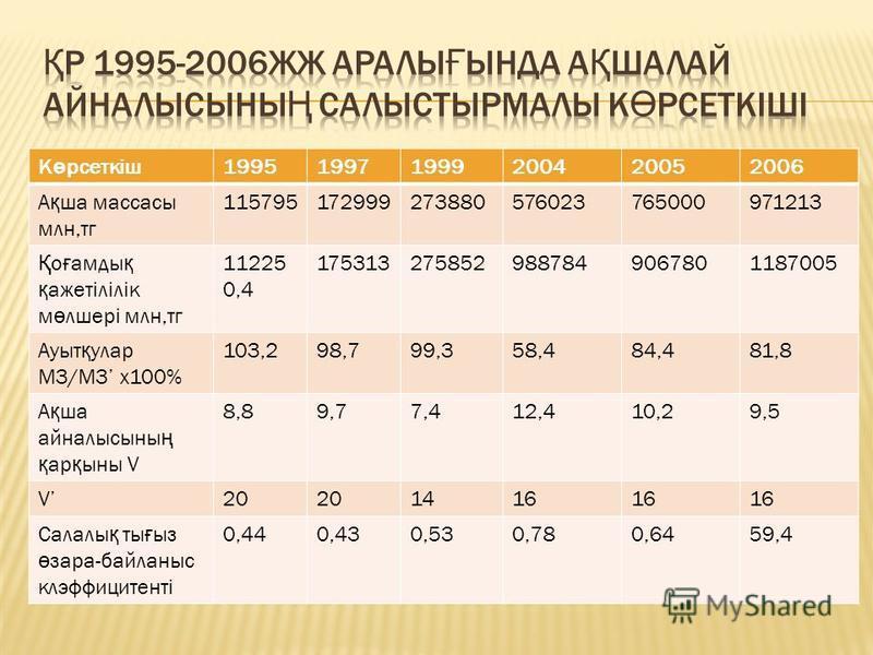 К ө рсеткіш199519971999200420052006 А қ ша массасы млн,тг 115795172999273880576023765000971213 Қ о ғ амды қ қ ажетілілік м ө лшері млн,тг 11225 0,4 1753132758529887849067801187005 Ауыт қ улар М3/M3 x100% 103,298,799,358,484,481,8 А қ ша айналысыны ң