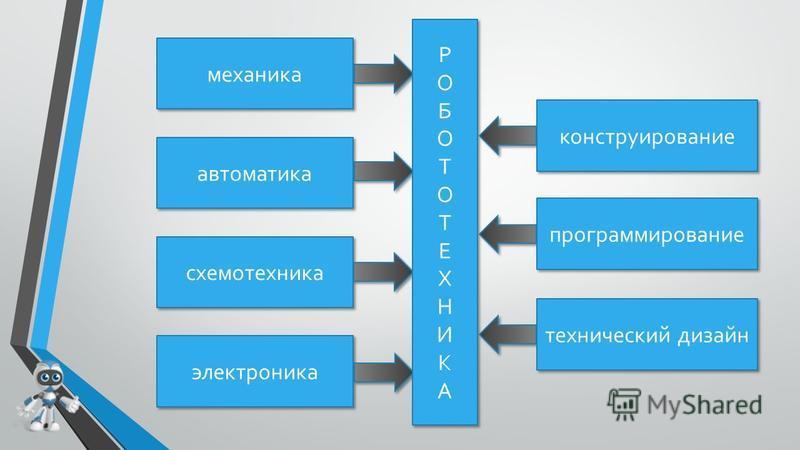 схемотехника автоматика механика электроника РОБОТОТЕХНИКАРОБОТОТЕХНИКА РОБОТОТЕХНИКАРОБОТОТЕХНИКА конструирование программирование технический дизайн