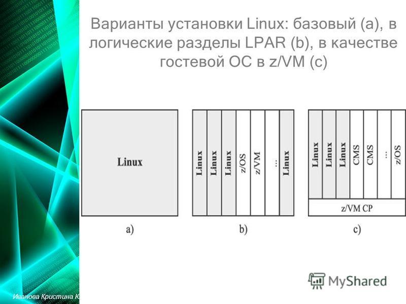 Варианты установки Linux: базовый (a), в логические разделы LPAR (b), в качестве гостевой ОС в z/VM (с) Иванова Кристина Юрьевна
