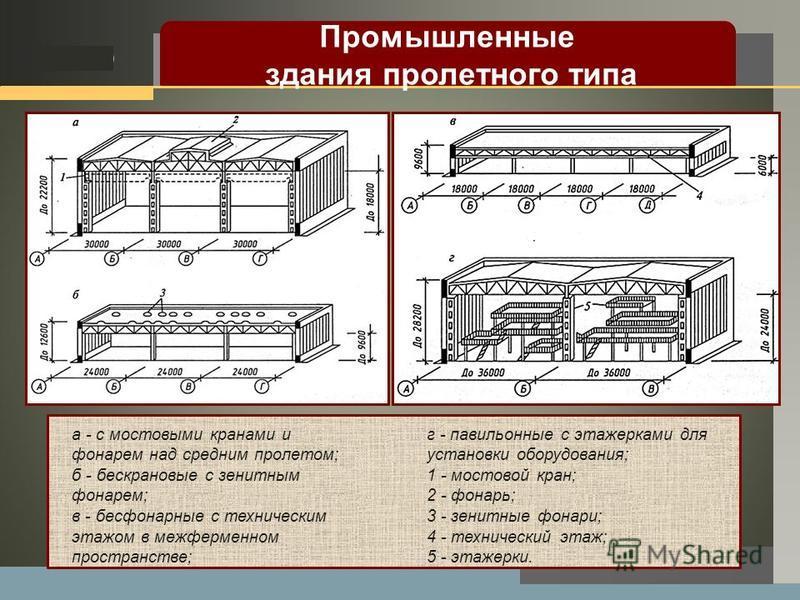 LOGO а - с мостовыми кранами и фонарем над средним пролетом; б - бескрановые с зенитным фонарем; в - бесфонарные с техническим этажом в межферменном пространстве; г - павильонные с этажерками для установки оборудования; 1 - мостовой кран; 2 - фонарь;