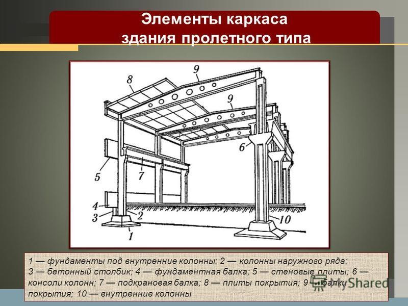 LOGO 1 фундаменты под внутренние колонны; 2 колонны наружного ряда; 3 бетонный столбик; 4 фундаментная балка; 5 стеновые плиты; 6 консоли колонн; 7 подкрановая балка; 8 плиты покрытия; 9 балки покрытия; 10 внутренние колонны Элементы каркаса здания п