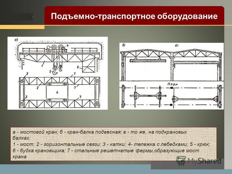 LOGO а - мостовой кран; б - кран-балка подвесная; в - то же, на подкрановых балках; 1 - мост; 2 - горизонтальные связи; 3 - катки; 4- тележка с лебедками; 5 - крюк; 6 - будка крановщика; 7 - стальные решетчатые фермы,образующие мост крана Подъемно-тр