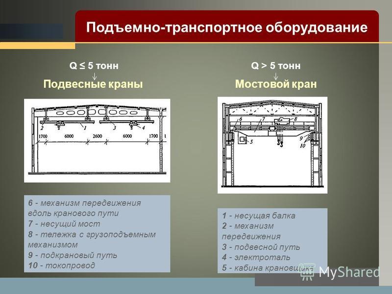 LOGO 1 - несущая балка 2 - механизм передвижения 3 - подвесной путь 4 - электроталь 5 - кабина крановщика Подвесные краны Мостовой кран 6 - механизм передвижения вдоль кранового пути 7 - несущий мост 8 - тележка с грузоподъемным механизмом 9 - подкра