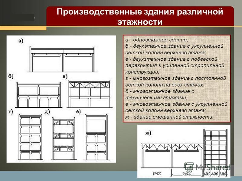 LOGO а - одноэтажное здание; б - двухэтажное здание с укрупненной сеткой колонн верхнего этажа; в - двухэтажное здание с подвеской перекрытия к усиленной стропильной конструкции; г - многоэтажное здание с постоянной сеткой колонн на всех этажах; д -