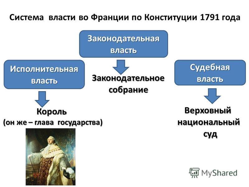 Система власти во Франции по Конституции 1791 года Исполнительная власть Законодательная власть Судебная власть Законодательное собрание Король (он же – глава государства) Верховныйнациональныйсуд