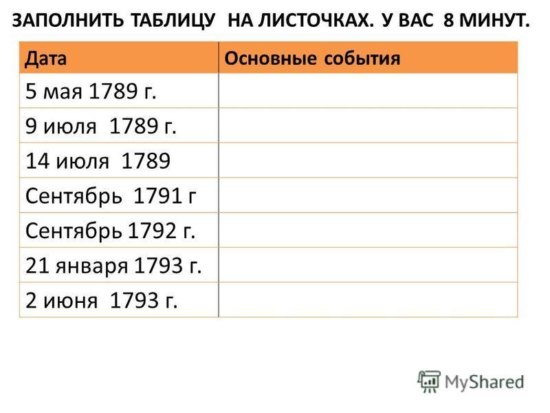Основные события 5 мая 1789 г. 9 июля 1789 г. 14 июля 1789 Сентябрь 1791 г Сентябрь 1792 г. 21 января 1793 г. 2 июня 1793 г. ЗАПОЛНИТЬ ТАБЛИЦУ НА ЛИСТОЧКАХ. У ВАС 8 МИНУТ.