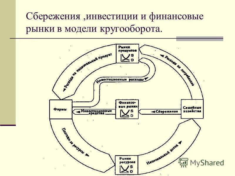 Сбережения,инвестиции и финансовые рынки в модели кругооборота.