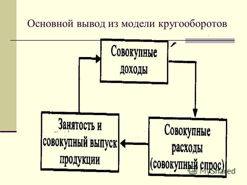 Основной вывод из модели кругооборотов