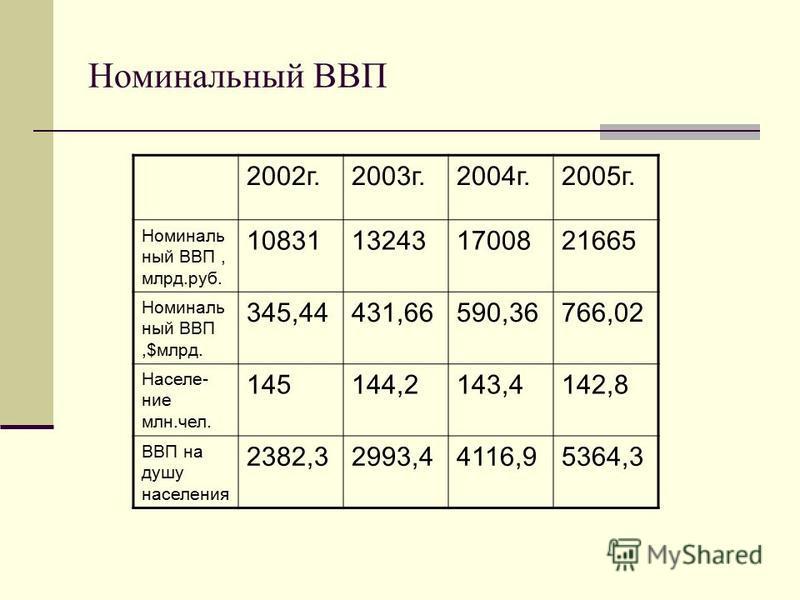 Номинальный ВВП 2002 г.2003 г.2004 г.2005 г. Номиналь ный ВВП, млрд.руб. 10831132431700821665 Номиналь ный ВВП,$млрд. 345,44431,66590,36766,02 Населе- ние млн.чел. 145144,2143,4142,8 ВВП на душу населения 2382,32993,44116,95364,3