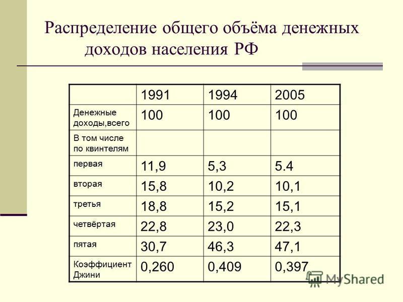 Распределение общего объёма денежных доходов населения РФ 199119942005 Денежные доходы,всего 100 В том числе по квинтелям первая 11,95,35.4 вторая 15,810,210,1 третья 18,815,215,1 четвёртая 22,823,022,3 пятая 30,746,347,1 Коэффициент Джини 0,2600,409