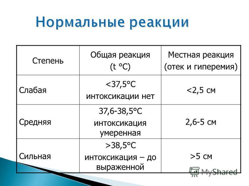 Нормальные реакции Степень Общая реакция (t °С) Местная реакция (отек и гиперемия) Слабая <37,5°С интоксикации нет <2,5 см Средняя 37,6-38,5°С интоксикация умеренная 2,6-5 см Сильная >38,5°С интоксикация – до выраженной >5 см