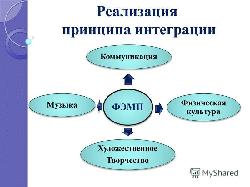 Реализация принципа интеграции ФЭМП Коммуникация Физическая культура Музыка Художественное Творчество