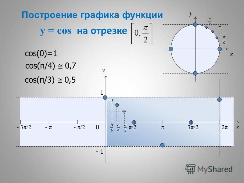 y = cos на отрезке 10 x y 0 π/2π/2π3π/23π/22π2π x y 1 - 1 - π/2- π- 3π/2 cos(0)=1 cos(π/4) 0,7 cos(π/3) 0,5 Построение графика функции