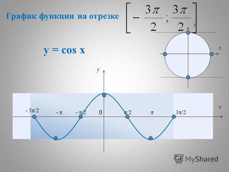11 у = cos x ππ/2π/2- π/2- π - 3π/2 3π/23π/2 y x 0 y x График функции на отрезке