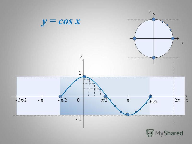 y = cos x 12 x y 0 π/2π/2π 3π/23π/2 2π2π x y 1 - 1 - π/2- π- 3π/2