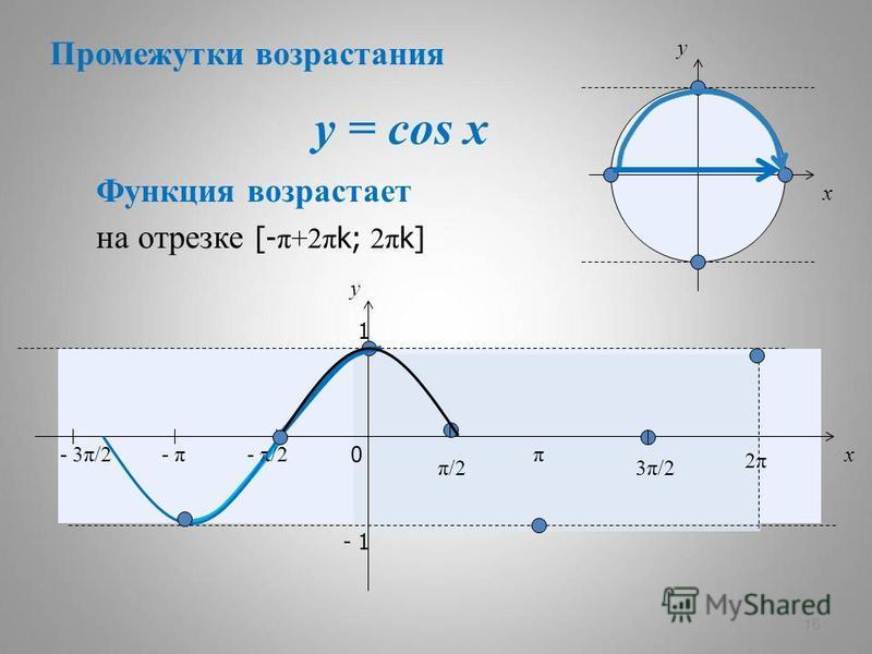 y = cos x 16 x y 0 π/2π/2 π 3π/23π/2 2π2π x y 1 - 1 Функция возрастает - π/2- π- 3π/2 на отрезке [- π+2π k; 2π k] Промежутки возрастания