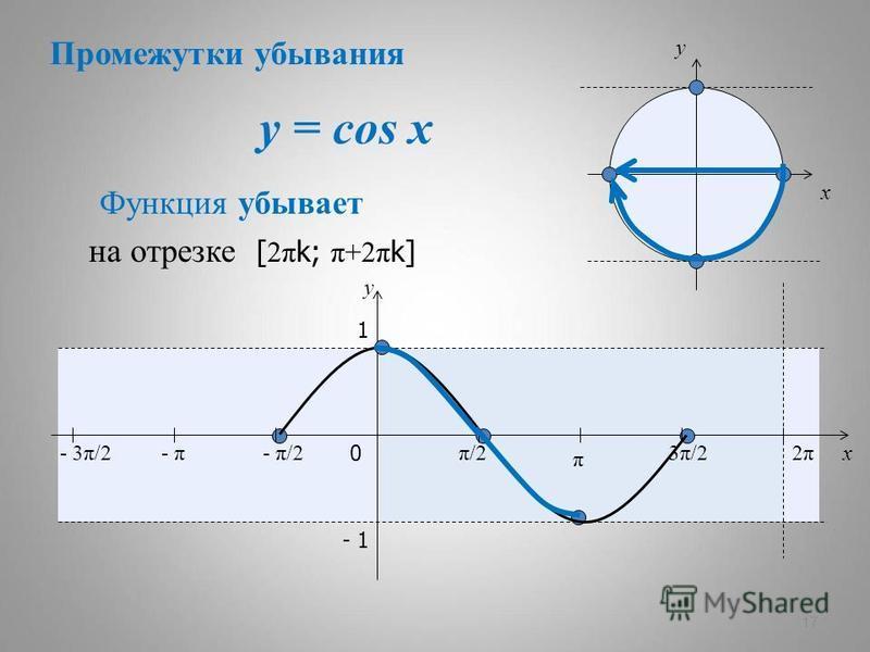 y = cos x 17 x y 0 π/2π/2 π 3π/23π/22π2π x y 1 - 1 Функция убывает - π/2- π- 3π/2 на отрезке [ 2π k; π+2π k] Промежутки убывания
