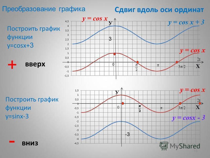 18 Сдвиг вдоль оси ординат Построить график функции у=cosх+ 3 Построить график функции у=sinх-3 + вверх - вниз y = cos x y = cos x + 3 y = cos x y = cosx - 3 3 -3 Преобразование графика y = cos x