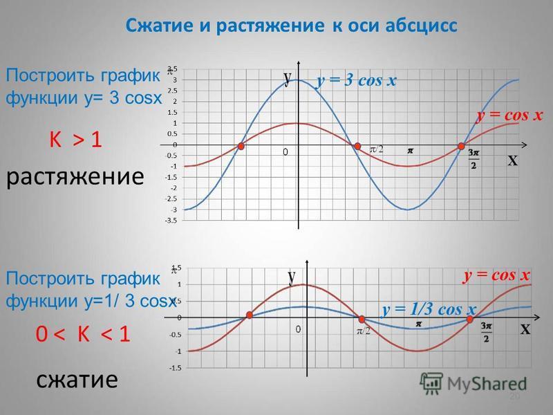 20 Сжатие и растяжение к оси абсцисс K > 1 растяжение 0 < K < 1 сжатие Построить график функции у= 3 cosх Построить график функции у=1/ 3 cosх y = 3 cos x у = 1/3 cos x y = cos x