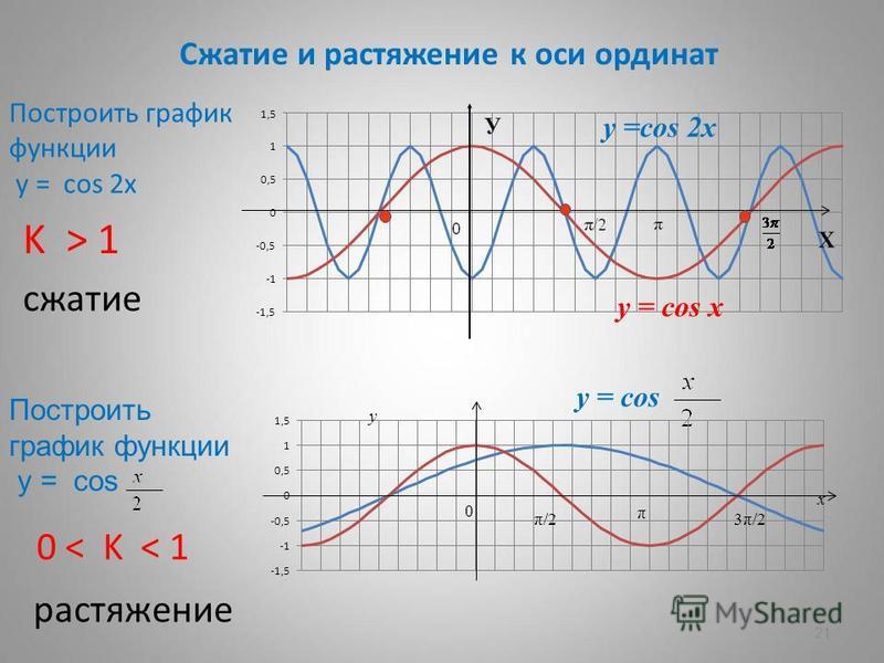 21 Сжатие и растяжение к оси ординат Построить график функции у = cos 2 х Построить график функции у = cos K > 1 сжатие 0 < K < 1 растяжение y =cos 2 х y = cos y = cos x