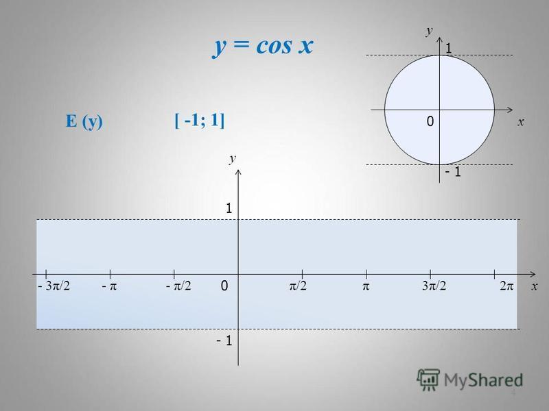 y = cos x 4 x y 0 π/2π/2π3π/23π/22π2π x y 1 - 1 - π/2- π- 3π/2 1 - 1 0 E (y) [ -1; 1]